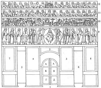 Высокий иконостас (схема),1 - царские врата (а - Благовещение; б, в, г, д - евангелисты, или творцы литургии);2...
